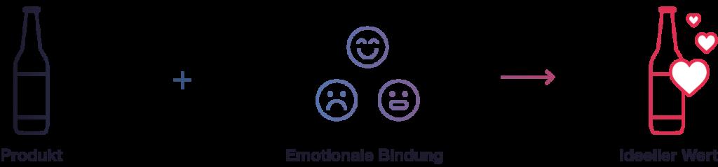 Grafik wie Emotionen Marken einen ideellen Wert verleihen